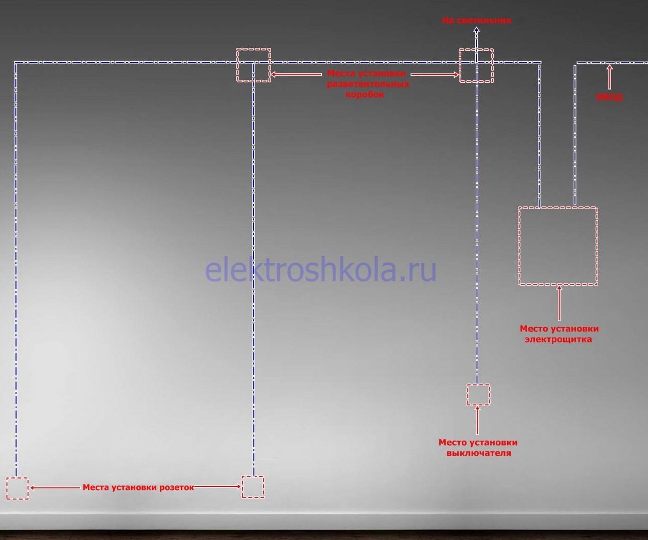 разметка прокладки электропроводки