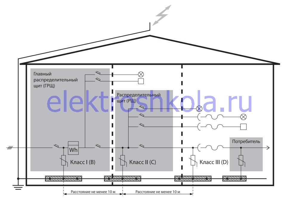 Устройство многоступенчатой защиты электросети здания от перенапряжений