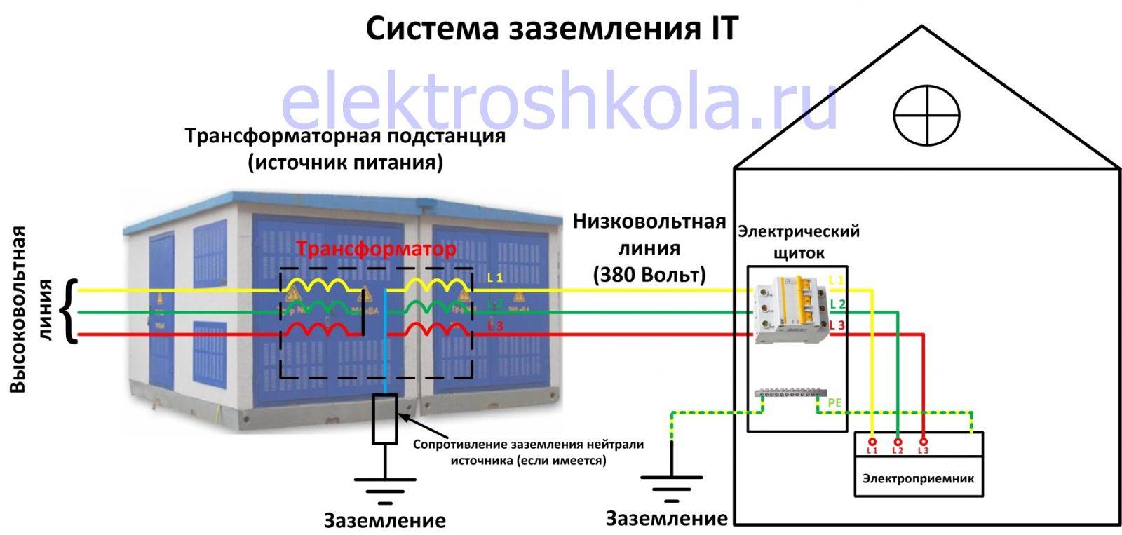 система заземления IT схема