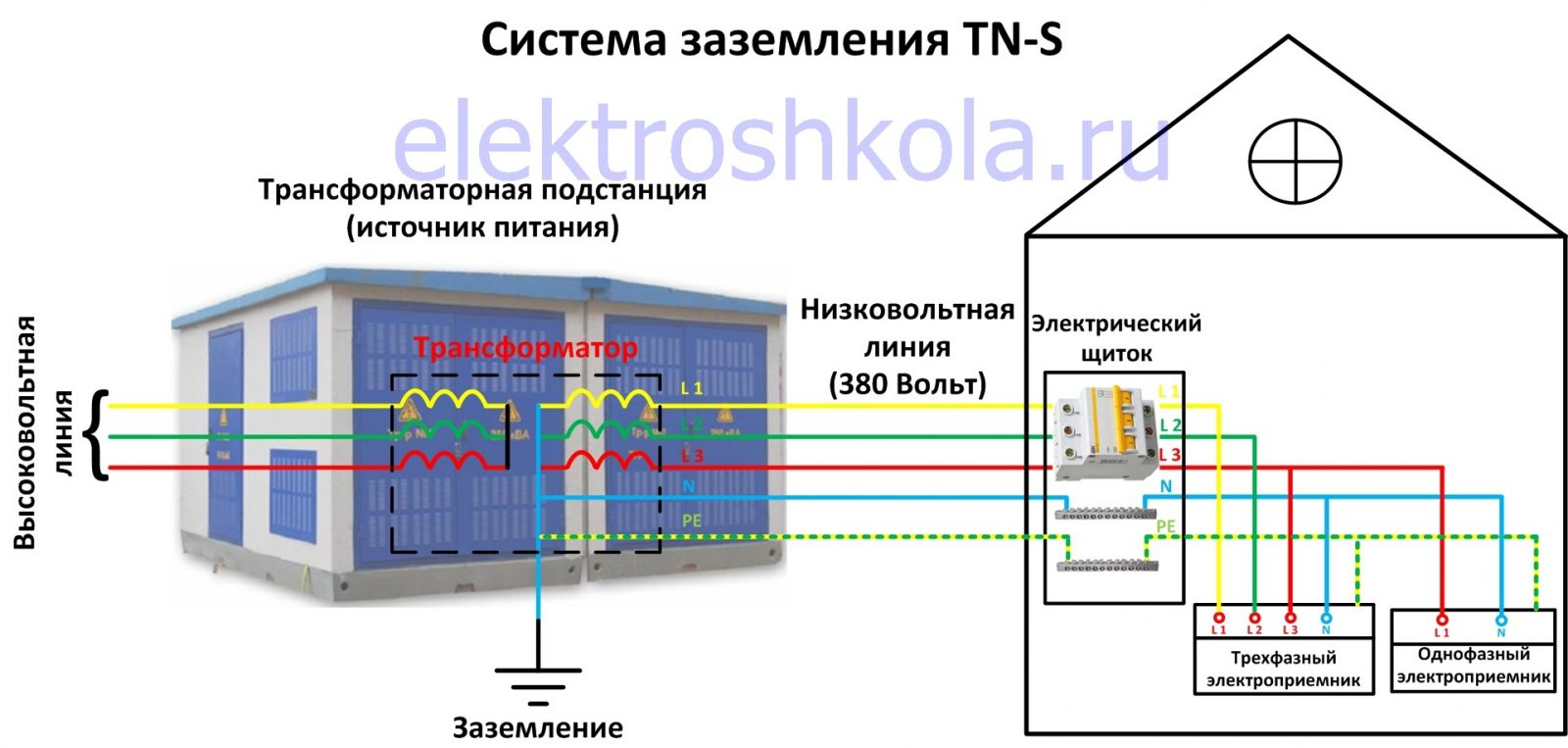 система заземления TN-S схема