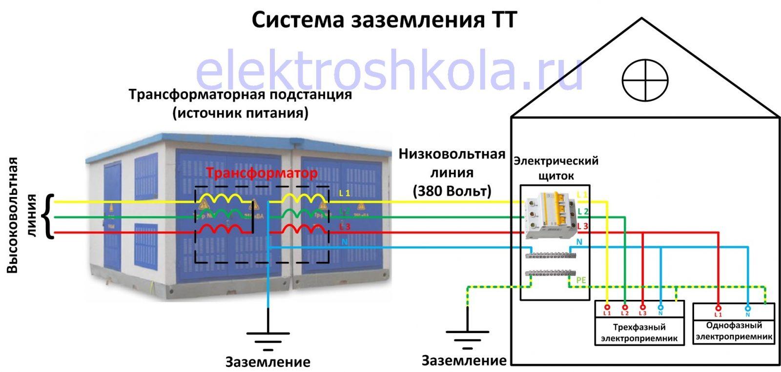 система заземления TT схема