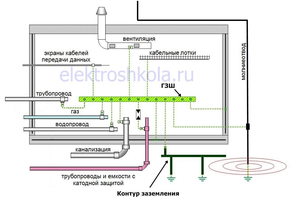 Основная система уравнивания потенциалов (ОСУП)