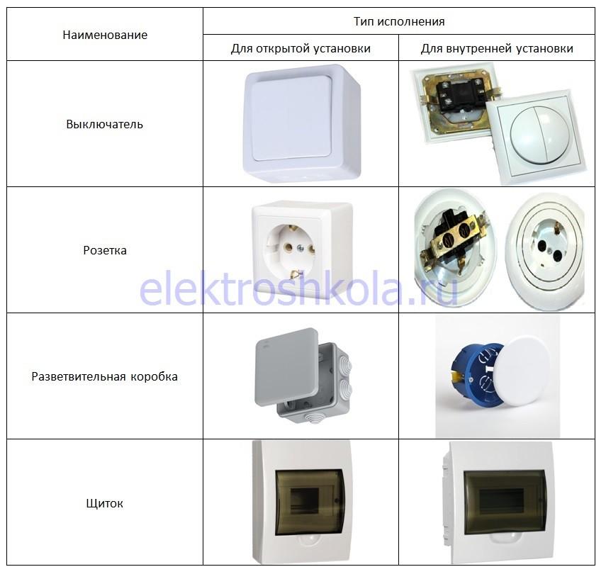 электрооборудование открытой и скрытой установки
