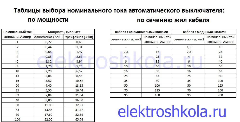 таблица выбора автомата по мощности и сечению кабеля