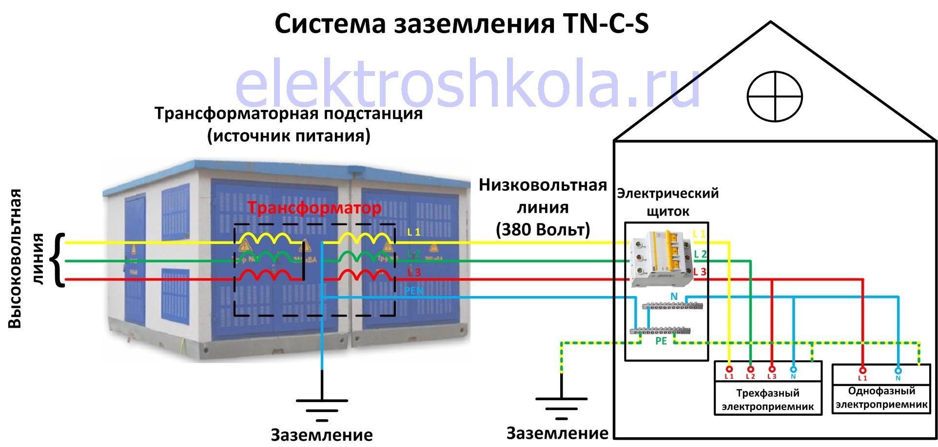 система заземления TN-C-S схема