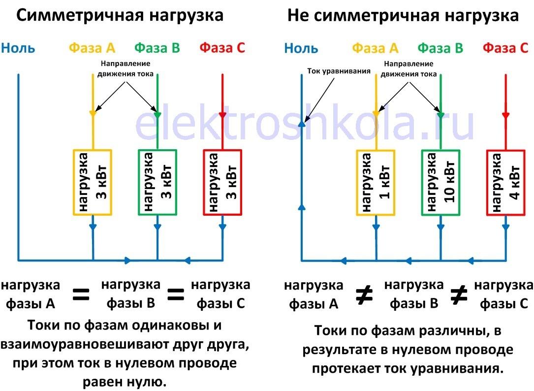 Симметричное и несимметричное распределение нагрузки в трехфазной сети