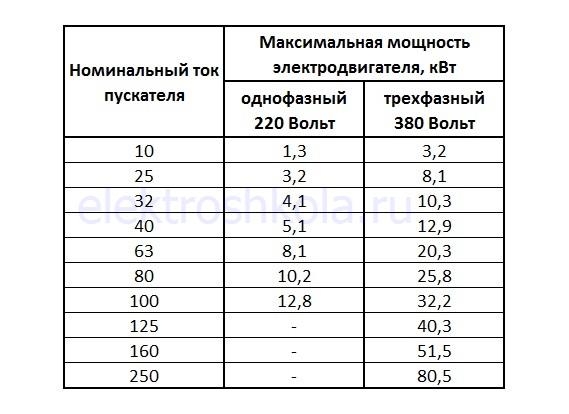 таблица для выбора пускателя по мощности электродвигателя