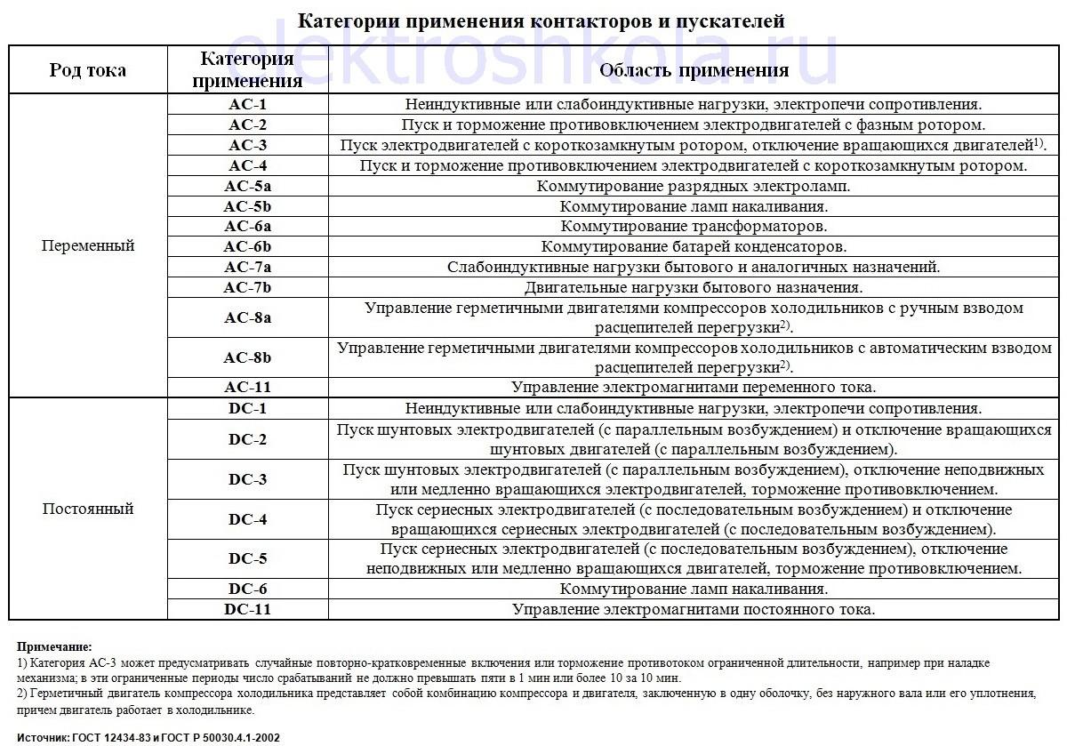 категории (области) применения контакторов и пускателей таблица