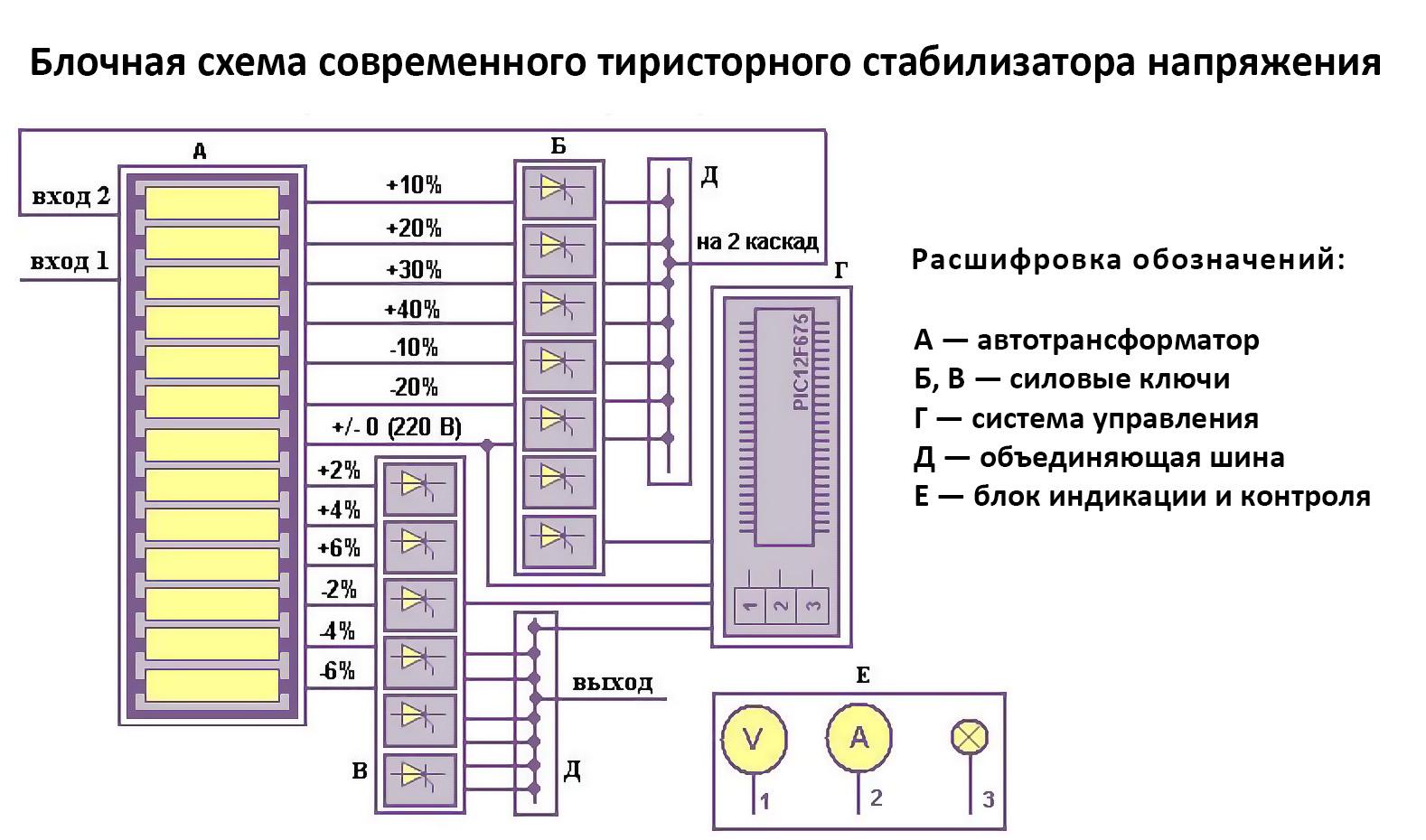 структурная схема электронного (тиристорного) стабилизатора