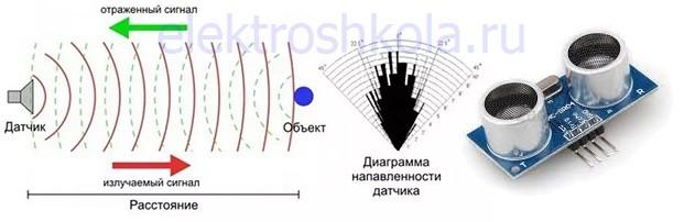 принцип работы ультразвукового датчика
