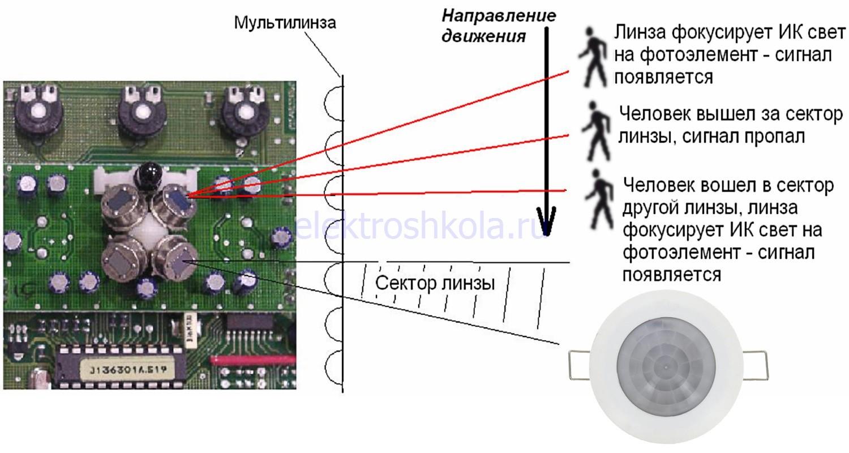 устройство датчика с круговым полем зрения