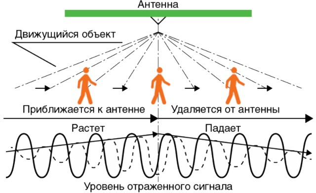 принцип работы микроволновых (радиоволновых) датчиков