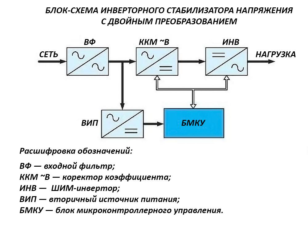 структурная схема работы инверторного стабилизатора напряжения