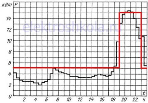 график суточных нагрузок в многоквартирном доме