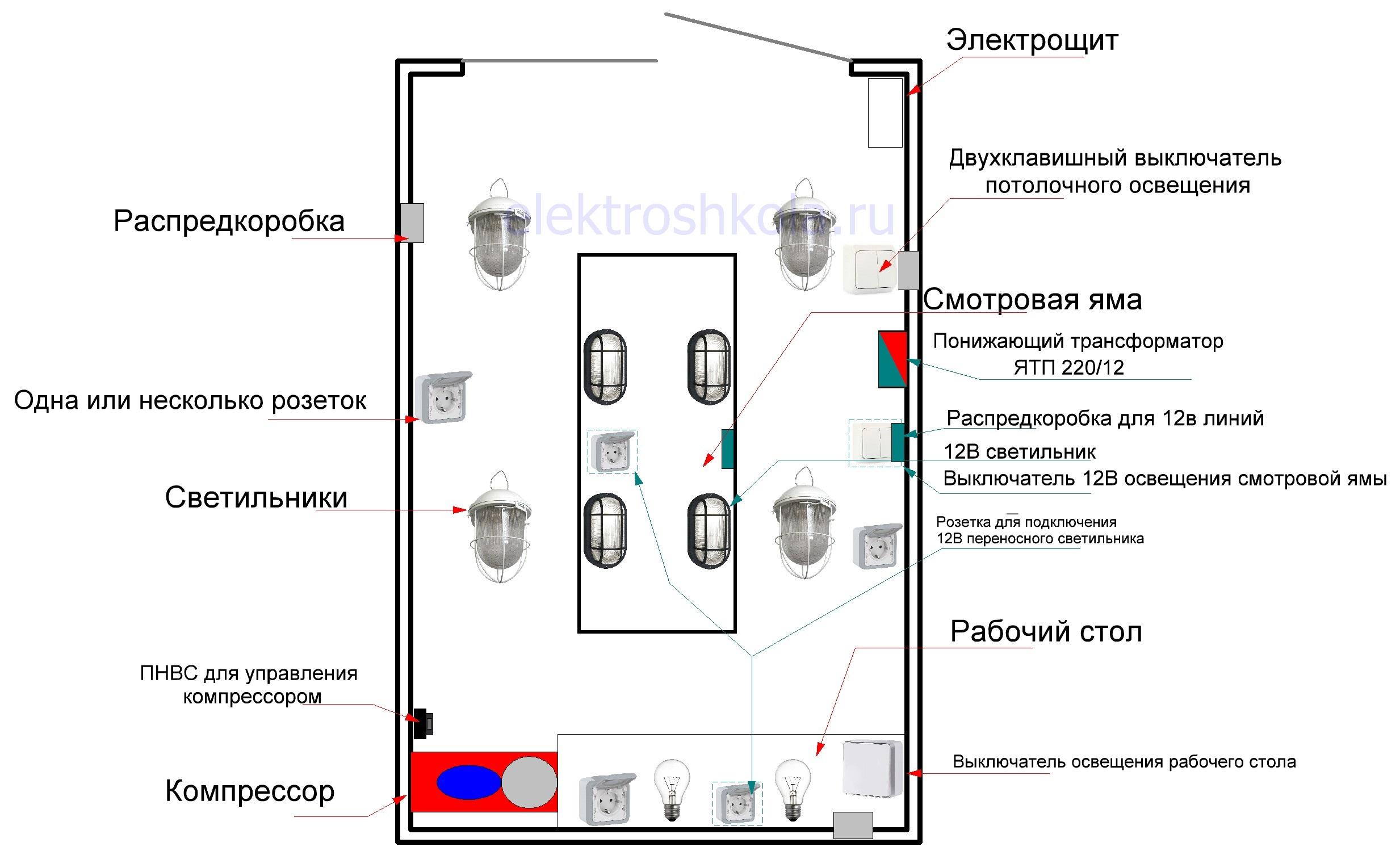 схема расстановки электрооборудования в гараже