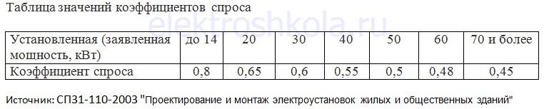 коэффициент спроса установленной мощности бытовой сети