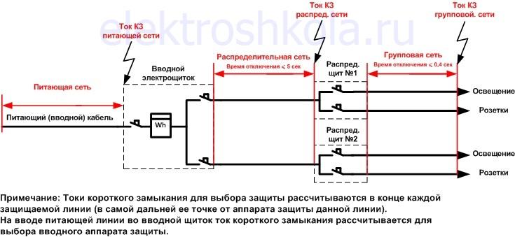 время автоматического отключения в групповой и распределительной сети