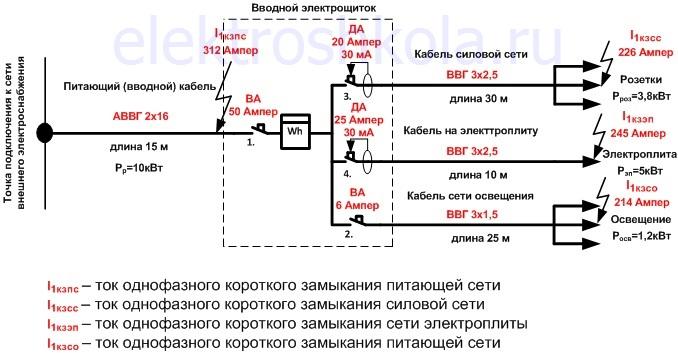 бытовая сеть с рассчитанными значениями токов короткого замыкания