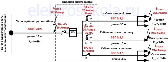 рассчитанная (спроектированная) бытовая электросеть