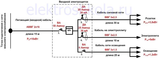рассчитанные характеристики бытовой электросети