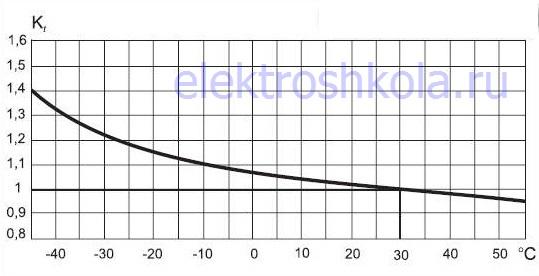 поправочный температурный коэффициент автоматического выключателя