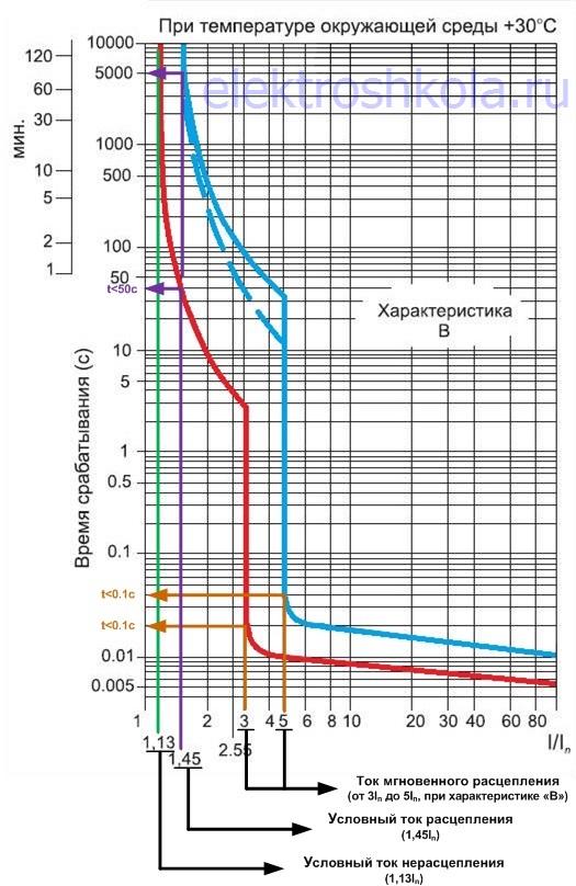 чтение графика ВТХ автомата