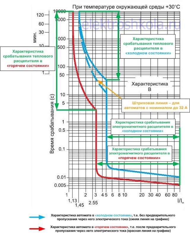 расшифровка графика ВТХ автомата