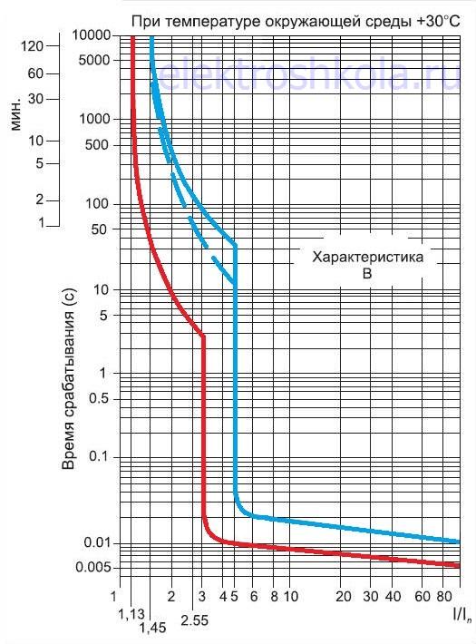 время-токовая характеристика автомата типа B