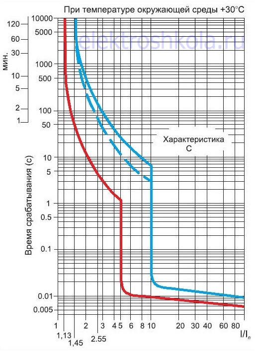 время-токовая характеристика автомата типа C