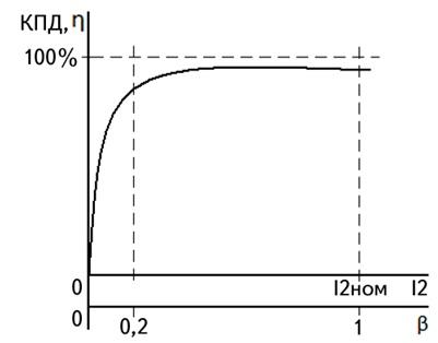 график зависимости КПД отт нагрузки трансформатора