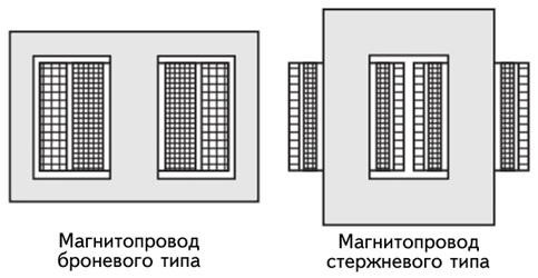 броневой и стержневой типы магнитопроводов