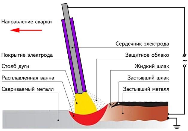процесс электродуговой сварки