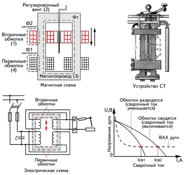 устройство сварочного трансформатора с подвижными катушками