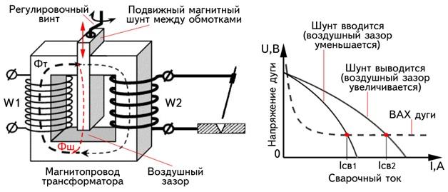 устройство сварочного трансформатора с подвижным шунтом
