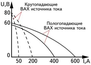 виды вольт-амперных характеристик сварочных ттрансформаторов